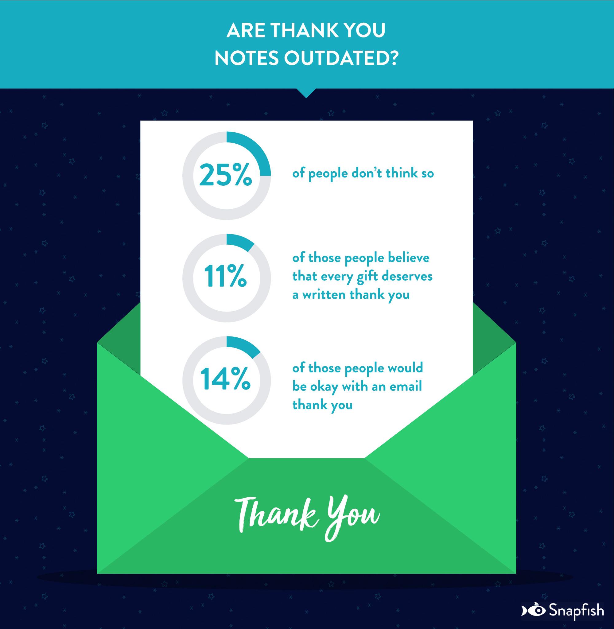 Gifting Trends | Snapfish